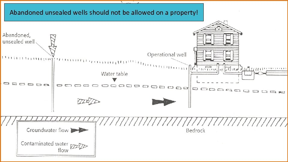 Abandoned unsealed wells should not be allowed on a property!