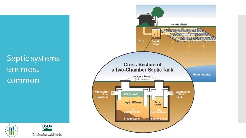 Septic systems are most common