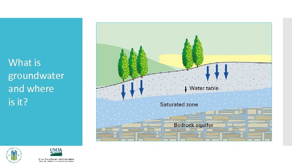 What is groundwater and where is it?