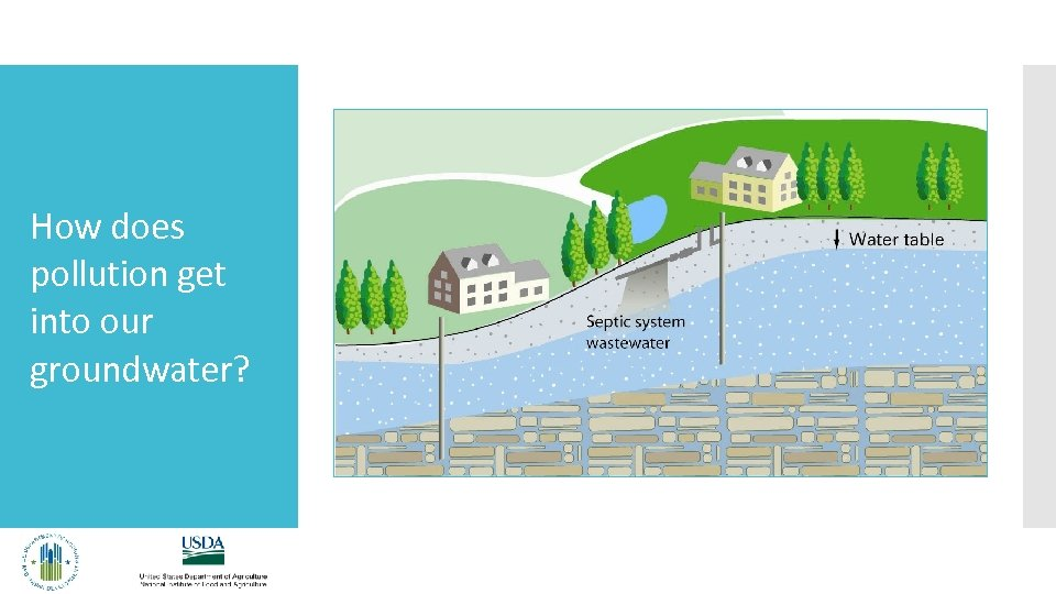 How does pollution get into our groundwater?