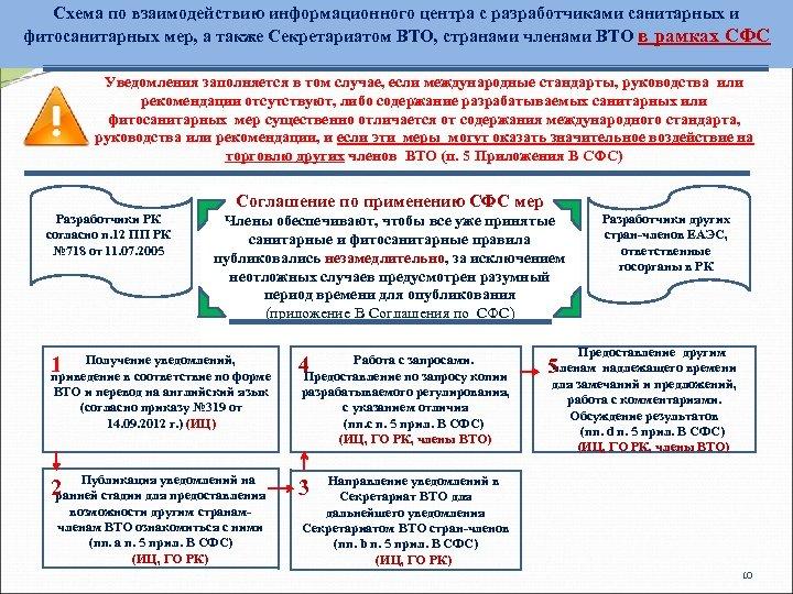 Схема по взаимодействию информационного центра с разработчиками санитарных и фитосанитарных мер, а также Секретариатом