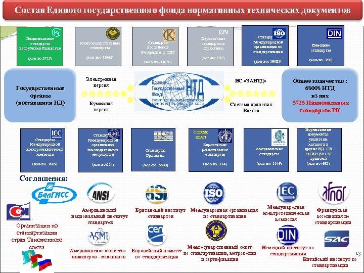 EN Национальные стандарты Республики Казахстан Межгосударственные стандарты (кол-во 5725) (кол-во: 22695) Государственные органы (поставщики