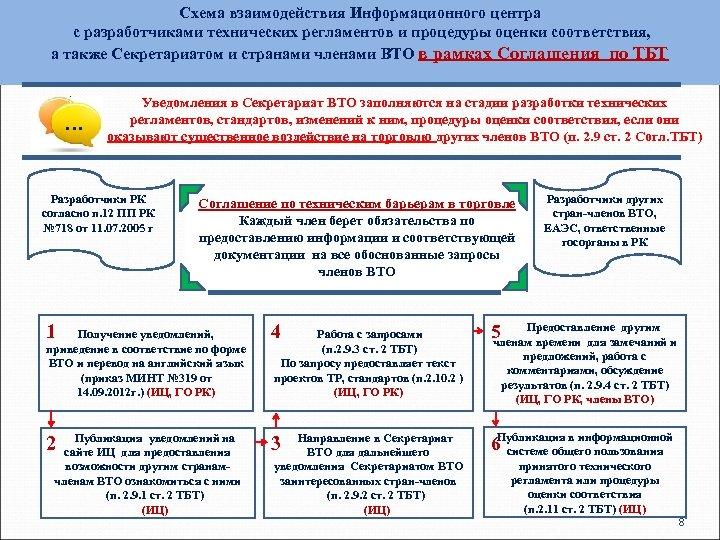 Схема взаимодействия Информационного центра с разработчиками технических регламентов и процедуры оценки соответствия, а также