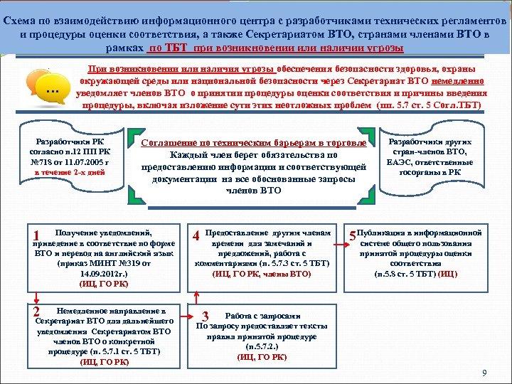 Схема по взаимодействию информационного центра с разработчиками технических регламентов и процедуры оценки соответствия, а