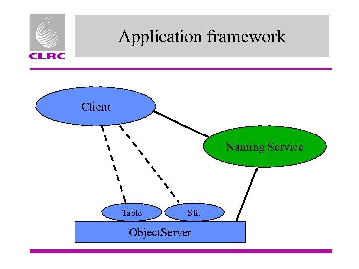 Application framework Client Naming Service Table Slit Object. Server