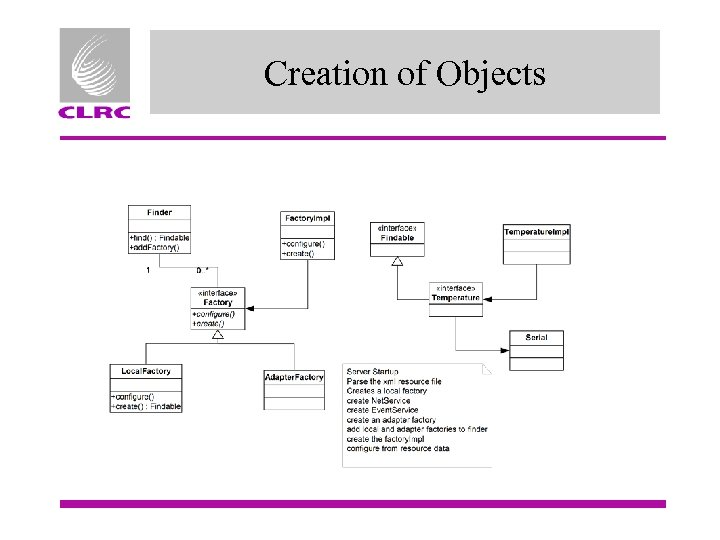 Creation of Objects
