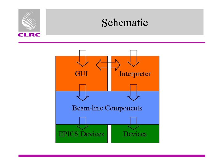 Schematic GUI Interpreter Beam-line Components EPICS Devices