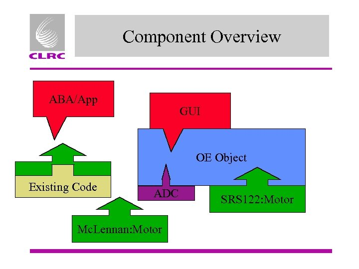 Component Overview ABA/App GUI OE Object Existing Code ADC Mc. Lennan: Motor SRS 122: