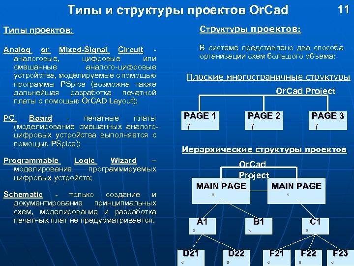 11 Типы и структуры проектов Or. Cad Типы проектов: Структуры проектов: Analog or Mixed-Signal