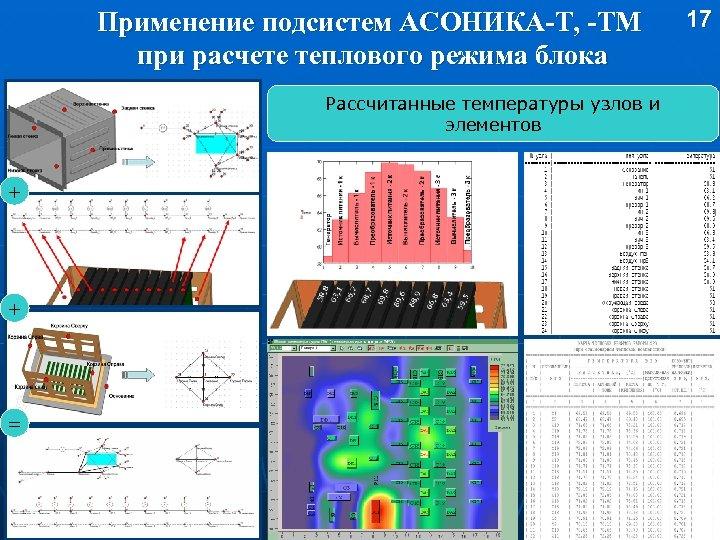 Применение подсистем АСОНИКА-Т, -ТМ при расчете теплового режима блока Рассчитанные температуры узлов и элементов