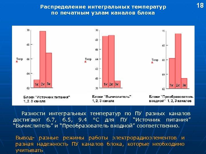 Распределение интегральных температур по печатным узлам каналов блока Разности интегральных температур по ПУ разных