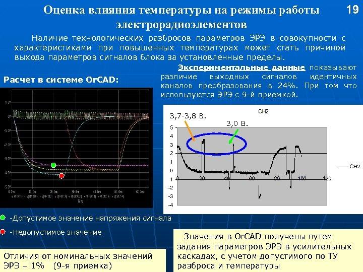 Оценка влияния температуры на режимы работы электрорадиоэлементов 19 Наличие технологических разбросов параметров ЭРЭ в