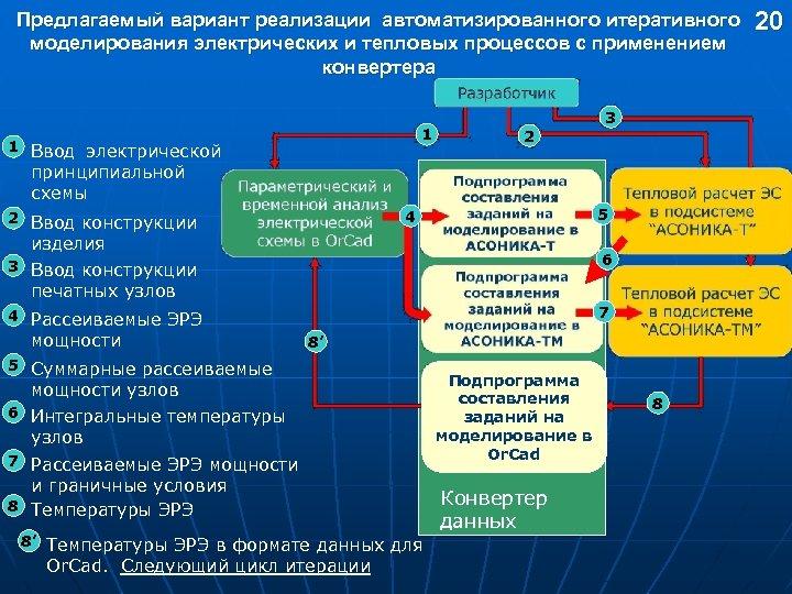 Предлагаемый вариант реализации автоматизированного итеративного моделирования электрических и тепловых процессов с применением конвертера 1
