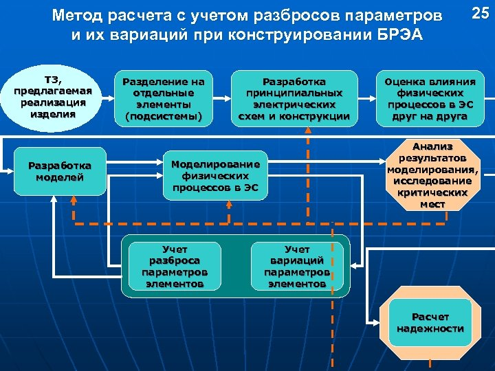 Метод расчета с учетом разбросов параметров и их вариаций при конструировании БРЭА ТЗ, предлагаемая