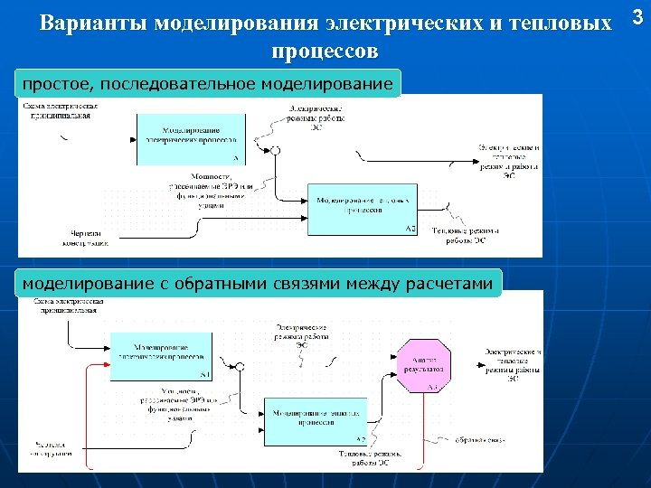 Варианты моделирования электрических и тепловых 3 процессов простое, последовательное моделирование с обратными связями между