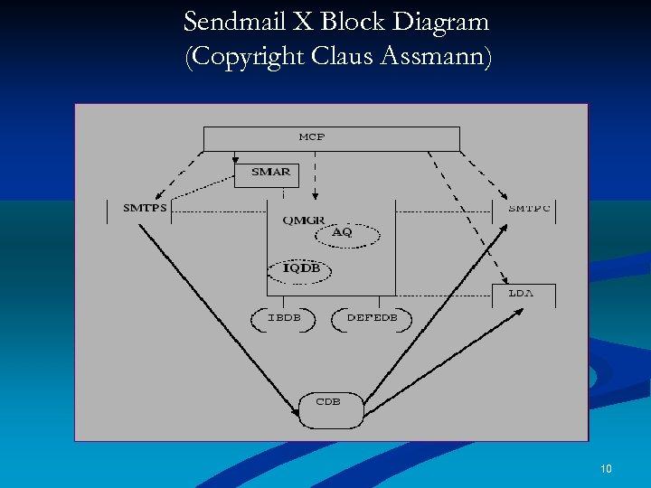 Sendmail X Block Diagram (Copyright Claus Assmann) 10