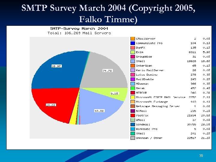 SMTP Survey March 2004 (Copyright 2005, Falko Timme) 39