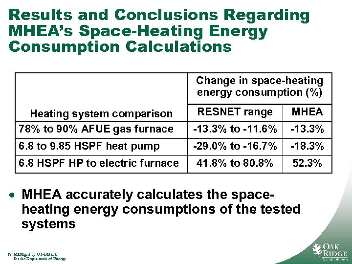 Results and Conclusions Regarding MHEA's Space-Heating Energy Consumption Calculations Change in space-heating energy consumption
