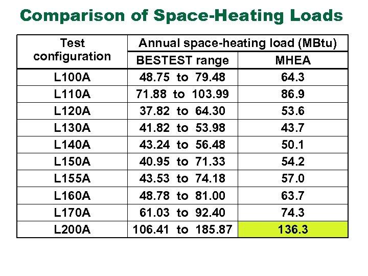 Comparison of Space-Heating Loads Test configuration L 100 A L 110 A L 120