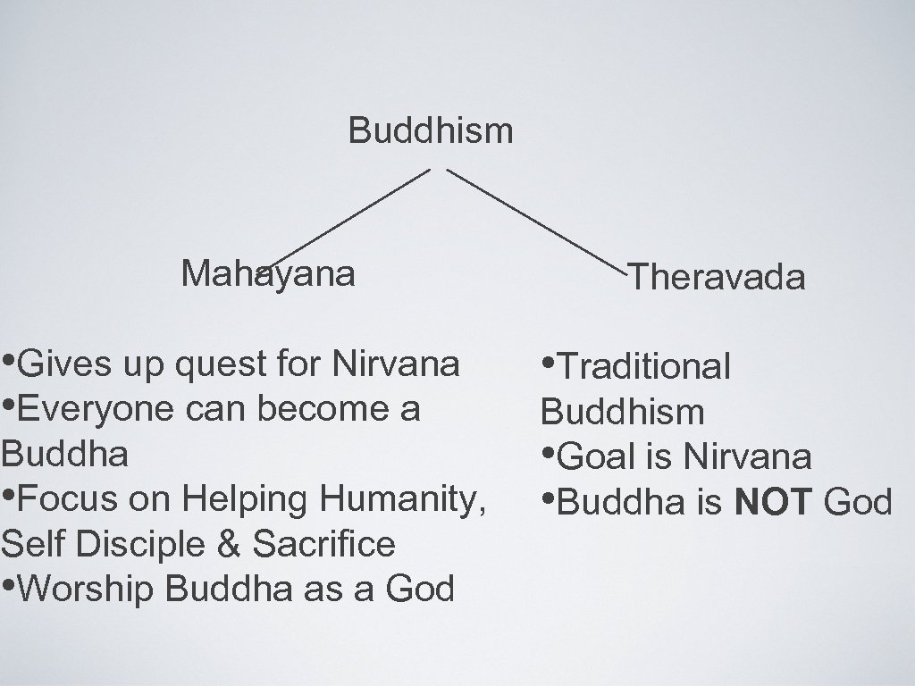 Buddhism Mahayana • Gives up quest for Nirvana • Everyone can become a Buddha