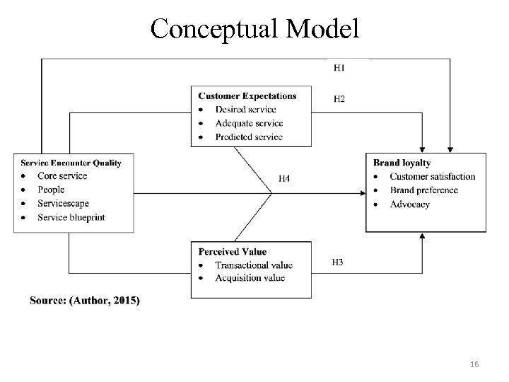 Conceptual Model 16
