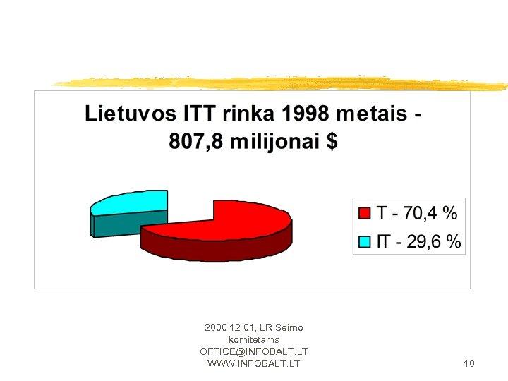 2000 12 01, LR Seimo komitetams OFFICE@INFOBALT. LT WWW. INFOBALT. LT 10