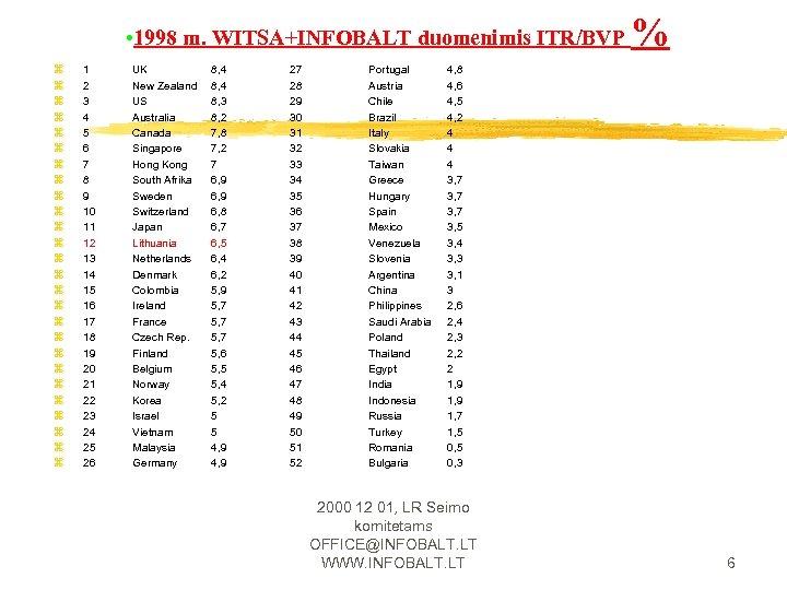 • 1998 m. WITSA+INFOBALT duomenimis ITR/BVP z z z z z z z