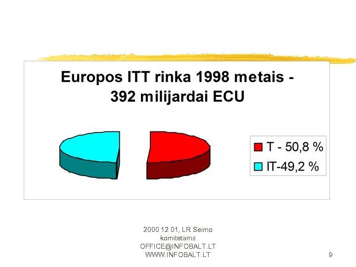 2000 12 01, LR Seimo komitetams OFFICE@INFOBALT. LT WWW. INFOBALT. LT 9