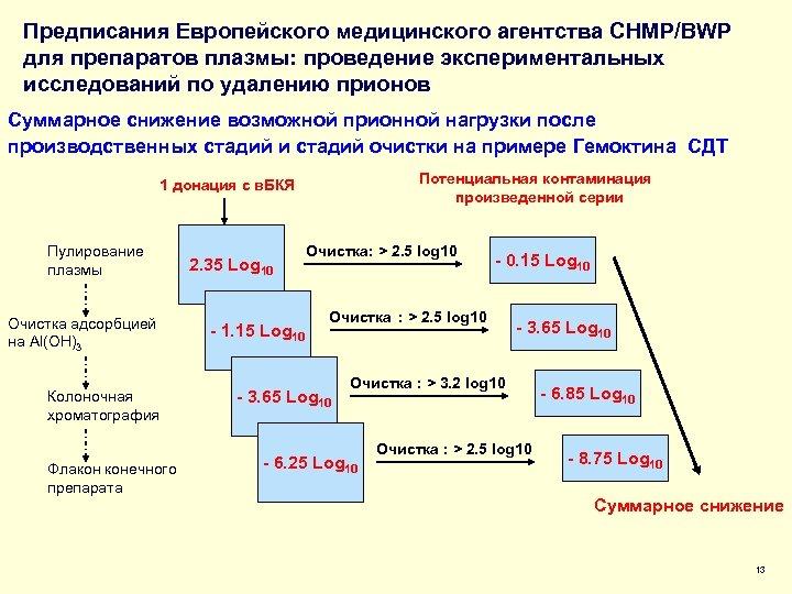 Предписания Европейского медицинского агентства CHMP/BWP для препаратов плазмы: проведение экспериментальных исследований по удалению прионов