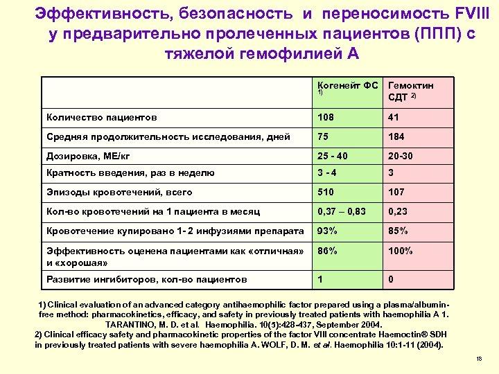 Эффективность, безопасность и переносимость FVIII у предварительно пролеченных пациентов (ППП) с тяжелой гемофилией А