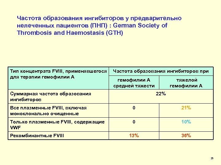 Частота образования ингибиторов у предварительно нелеченных пациентов (ПНП) : German Society of Thrombosis and