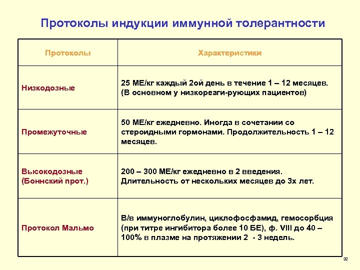 Протоколы индукции иммунной толерантности Протоколы Характеристики Низкодозные 25 МЕ/кг каждый 2 ой день в