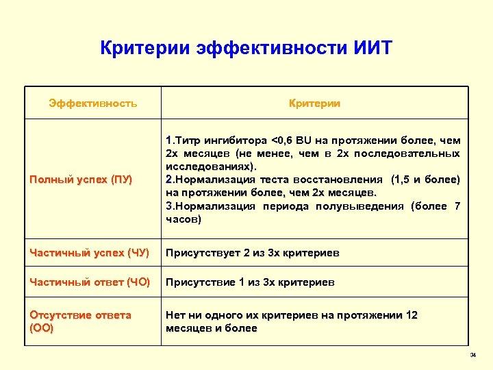 Критерии эффективности ИИТ Эффективность Критерии Полный успех (ПУ) 1. Титр ингибитора <0, 6 BU