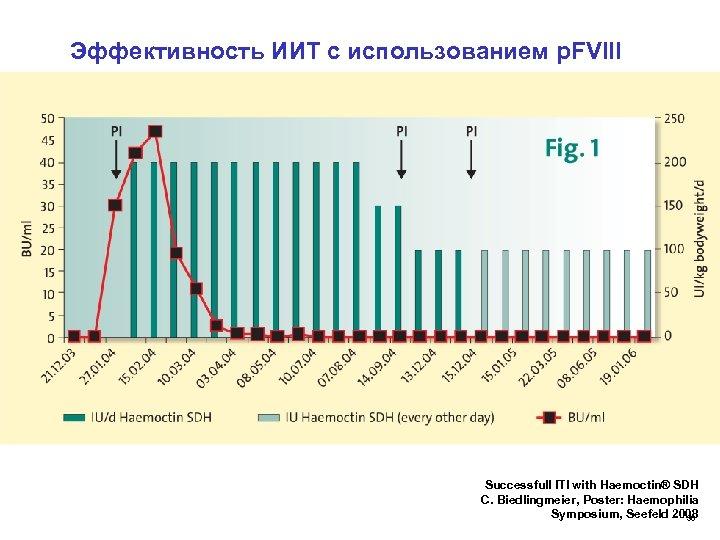 Эффективность ИИТ с использованием р. FVIII Successfull ITI with Haemoctin® SDH C. Biedlingmeier, Poster: