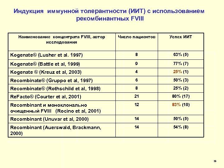 Индукция иммунной толерантности (ИИТ) с использованием рекомбинантных FVIII Наименование концентрата FVIII, автор исследования Число