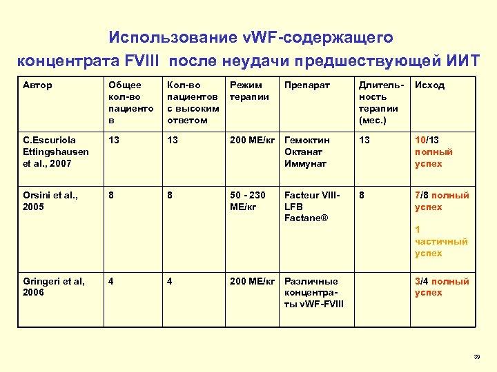 Использование v. WF-содержащего концентрата FVIII после неудачи предшествующей ИИТ Автор Общее кол-во пациенто в