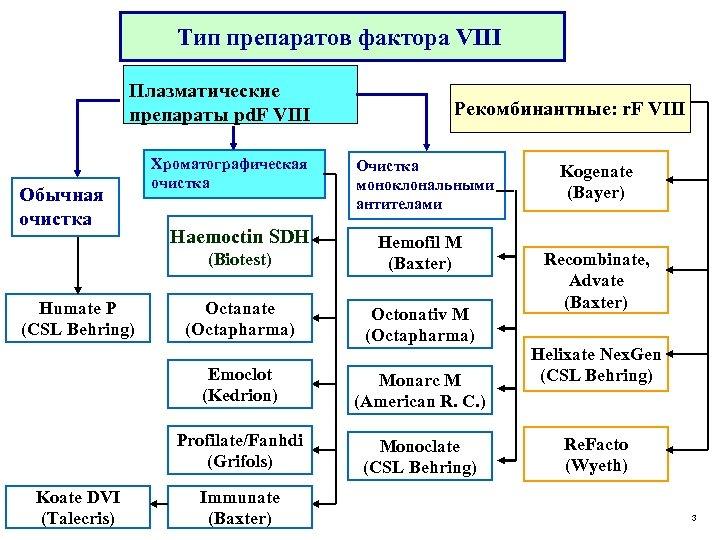 Тип препаратов фактора VIII Плазматические препараты pd. F VIII Обычная очистка Хроматографическая очистка Haemoctin