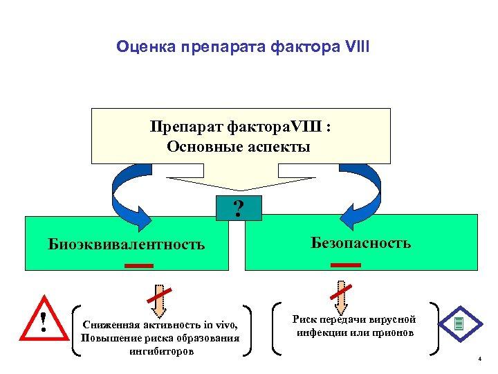 Оценка препарата фактора VIII Препарат фактора. VIII : Основные аспекты ? Биоэквивалентность ! Сниженная