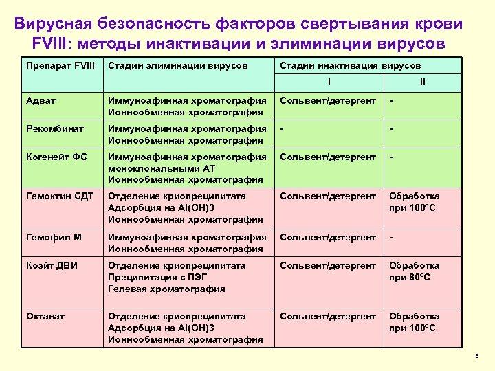 Вирусная безопасность факторов свертывания крови FVIII: методы инактивации и элиминации вирусов Препарат FVIII Стадии