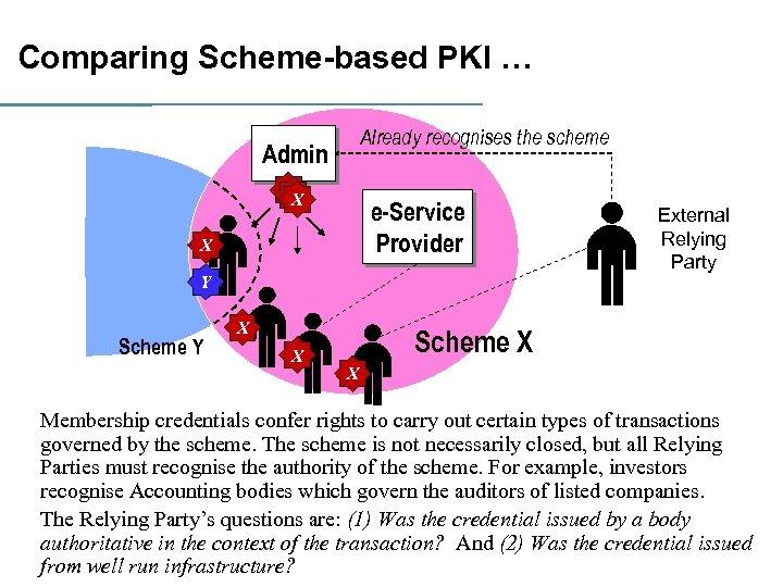 Comparing Scheme-based PKI … Already recognises the scheme Admin X X X e-Service Provider