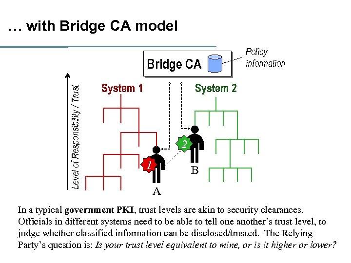 … with Bridge CA model Level of Responsibility / Trust Bridge CA System 1