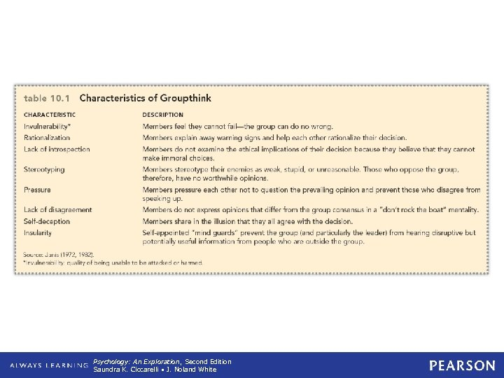 Table 10. 1 Characteristics of Groupthink Psychology: An Exploration, Second Edition Saundra K. Ciccarelli