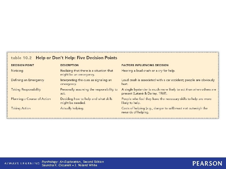 Table 10. 2 Help or Don't Help: Five Decision Points Psychology: An Exploration, Second
