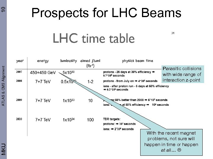 10 ATLAS & CMS Alignment MKU Prospects for LHC Beams Parasitic collisions with wide