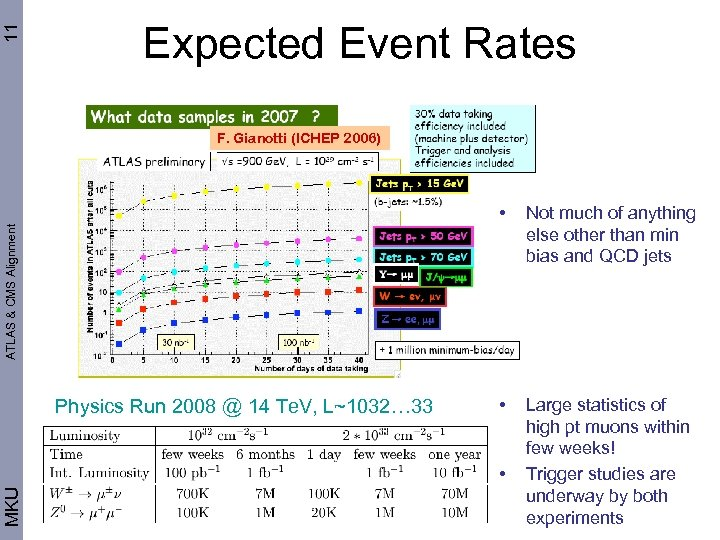 11 Expected Event Rates F. Gianotti (ICHEP 2006) Not much of anything else other