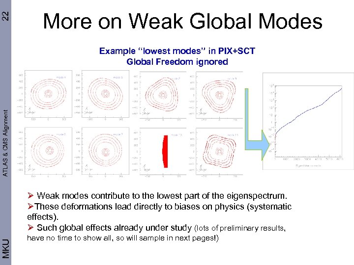 """22 More on Weak Global Modes ATLAS & CMS Alignment Example """"lowest modes"""" in"""