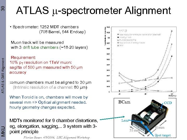 30 ATLAS -spectrometer Alignment • Spectrometer: 1252 MDT chambers (708 Barrel, 544 Endcap) ATLAS