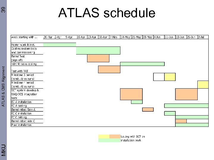 MKU ATLAS & CMS Alignment 39 ATLAS schedule
