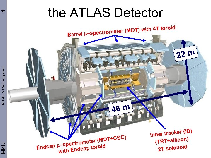 4 the ATLAS Detector ith 4 T toroid ometer (MDT) w Barrel m-spectr MKU