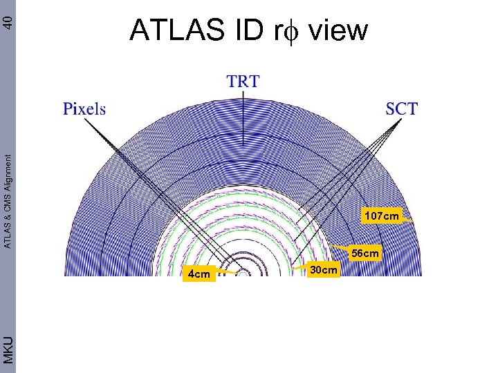 40 ATLAS & CMS Alignment ATLAS ID r view 107 cm 56 cm MKU